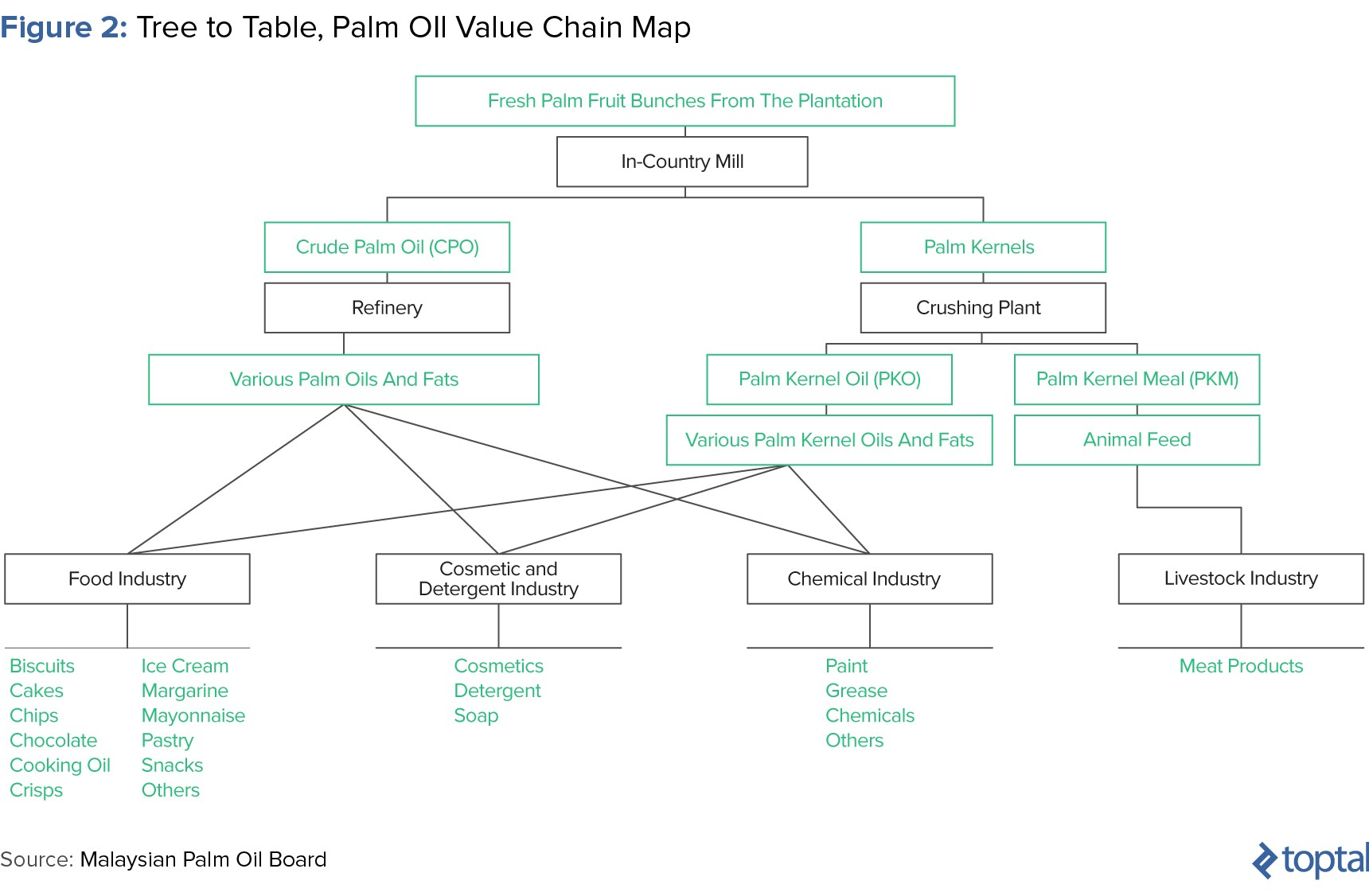 An Investor's Guide to Palm Oil by Toptal® - thepalmoil com